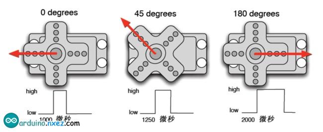 了解了基础知识以后我们就可以来学习控制一个舵机了,本实验所需要的元器件很少只需要舵机一个、跳线一扎就可以了。 RB412 舵机*1、面包板跳线*1扎。 用Arduino 控制舵机的方法有两种,一种是通过Arduino 的普通数字传感器接口产生占空比不同的方波,模拟产生PWM 信号进行舵机定位,第二种是直接利用Arduino 自带的Servo 函数进行舵机的控制,这种控制方法的优点在于程序编写,缺点是只能控制2 路舵机,因为Arduino 自带函数只能利用数字9、10 接口。Arduino 的驱动能力有限